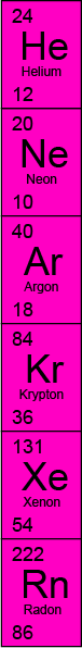 Group 0 - Helium, Neon, Argon, Krypton, Xenon and Radon