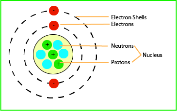 Diagram of a general atom